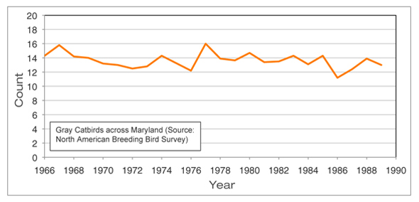 BBS Data: Catbirds Across Maryland