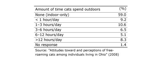 Linda Lord Indoor-Outdoor Data