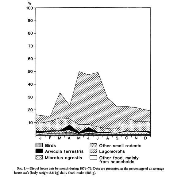 Liberg (1984) Figure 1